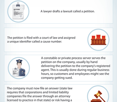 How Companies Are Sued