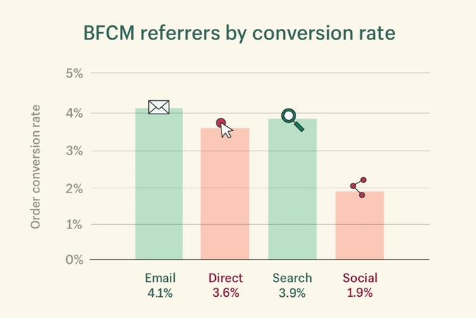 Shopify BFCM referrers by conversion rate
