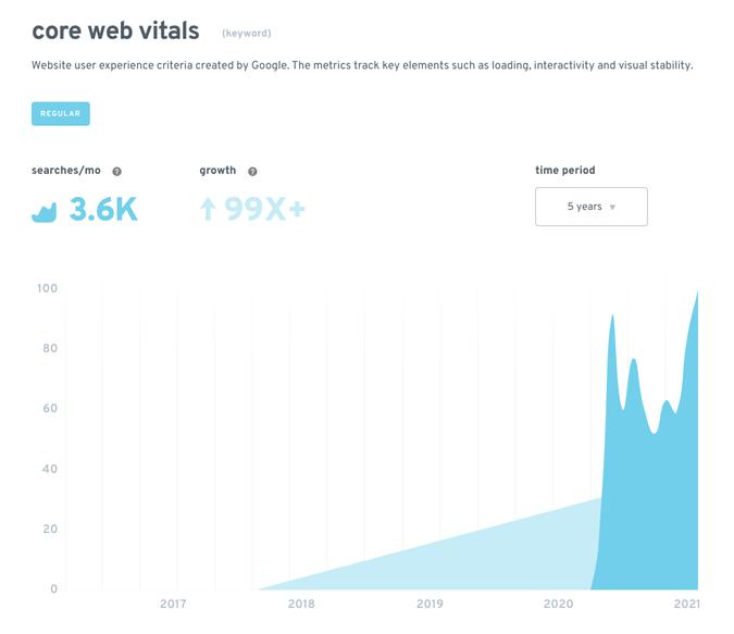 Core Web Vitals Exploding Topics