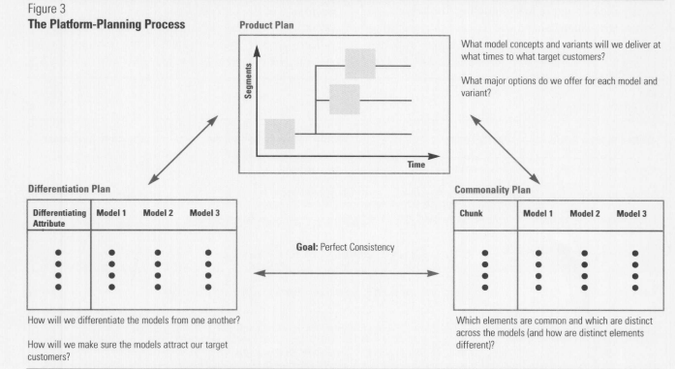 Figure 3 from Planning for Product Platforms, by Karl T. Ulrich