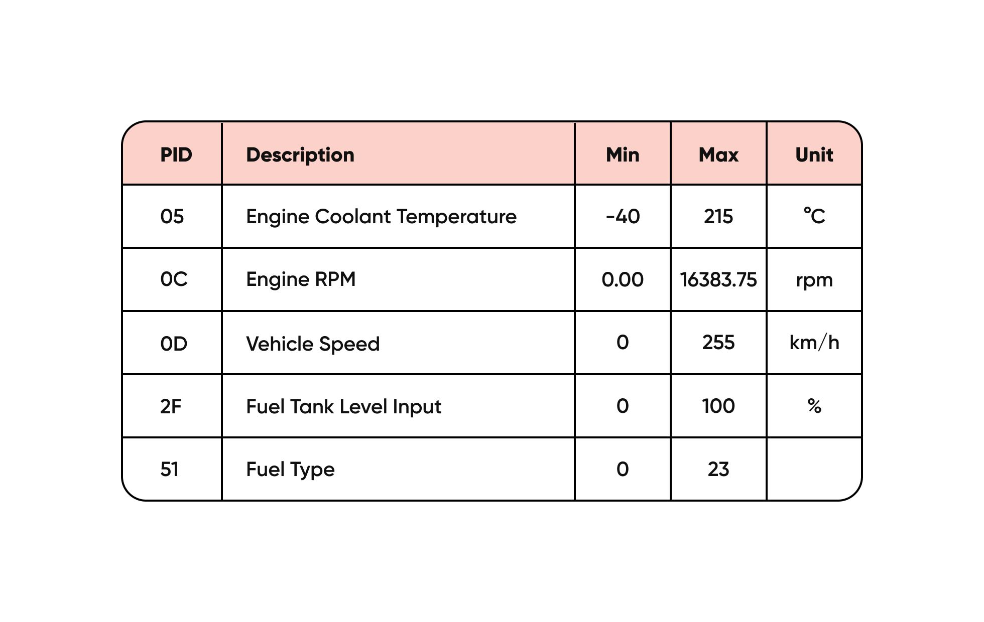 data lists that you get from OBD2
