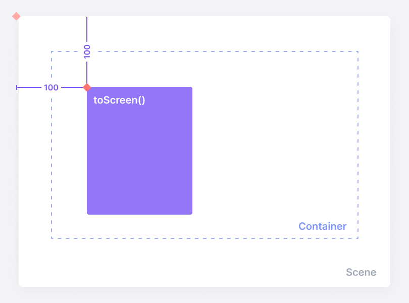 Returning the x-coordinate relative to a container or component