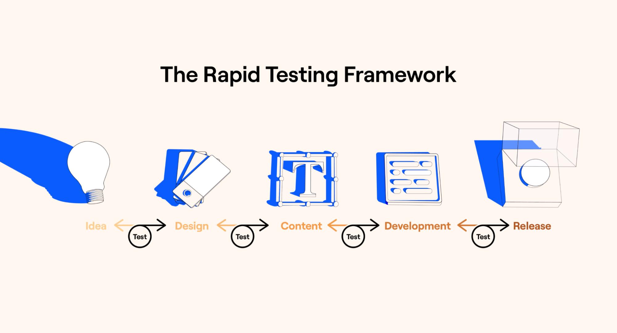 the rapid testing framework
