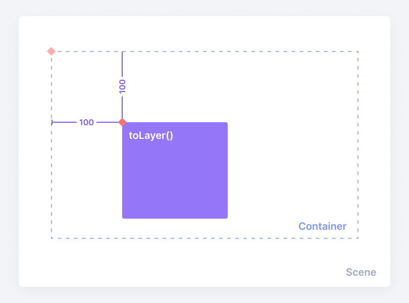 Returning the y-coordinate relative to a container or component