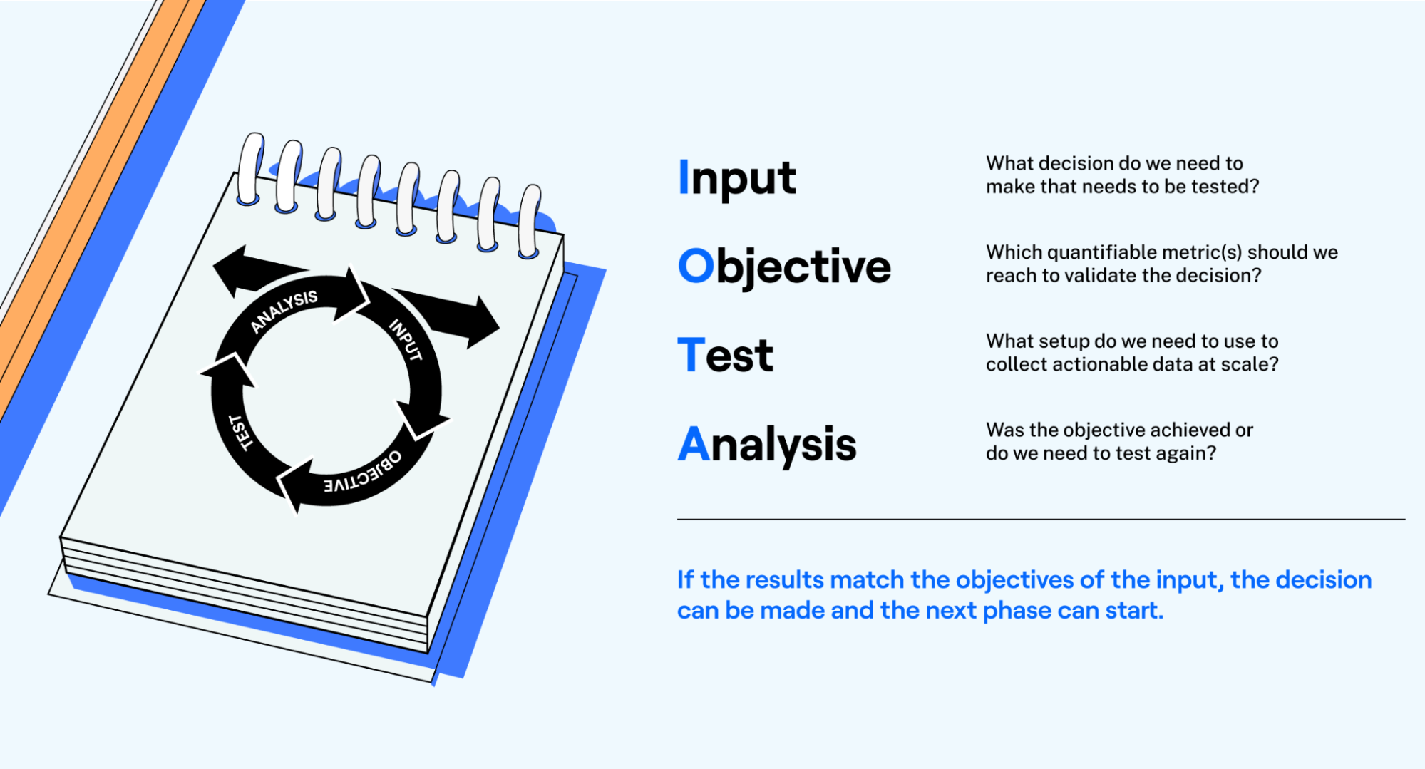 Input-Objective-Test-Analysis loops