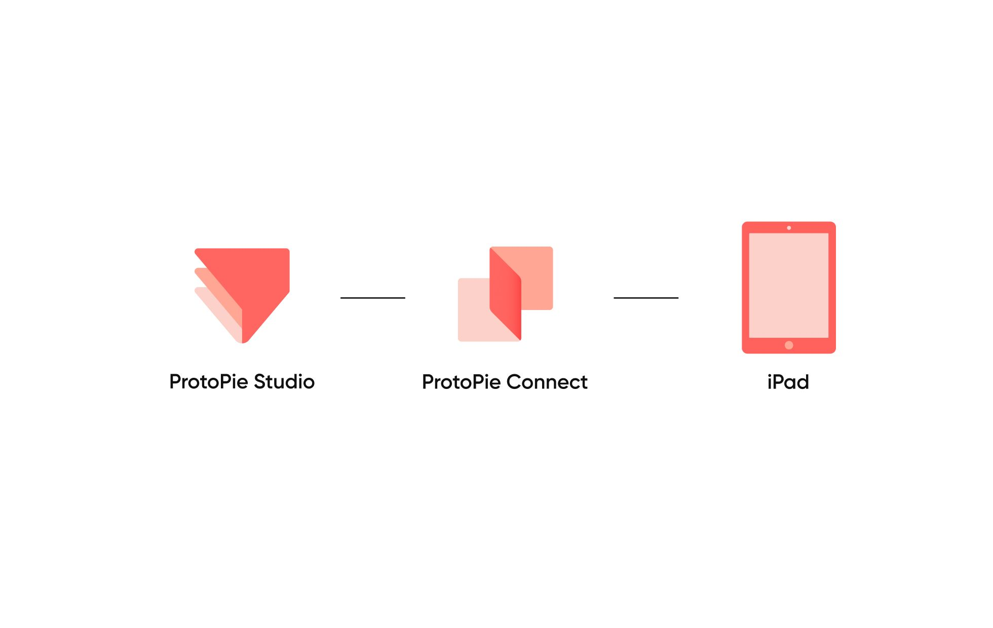 the diagram shows how protopie works with hardware