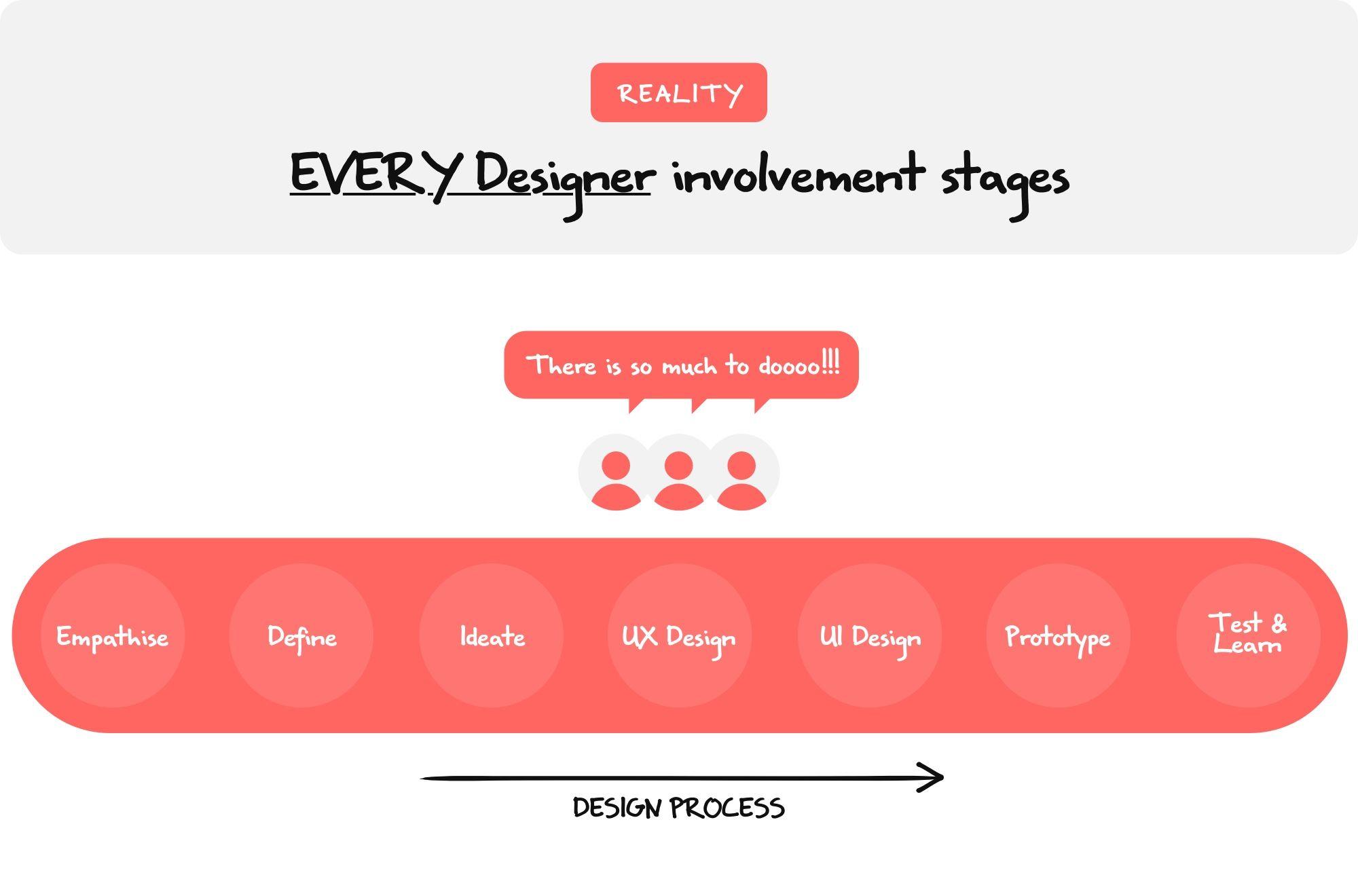 Every designer