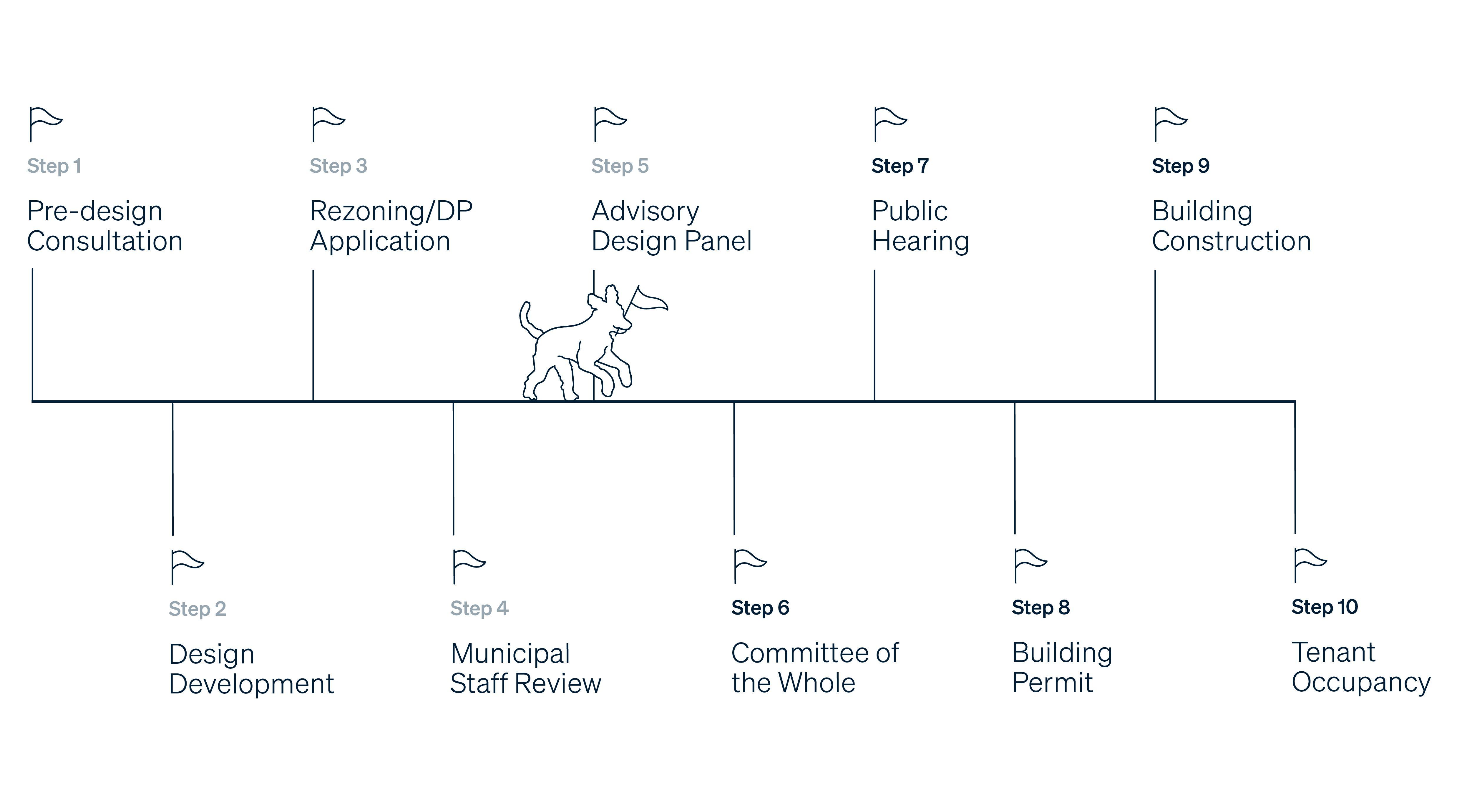 Application Processes ADP 5.jpg