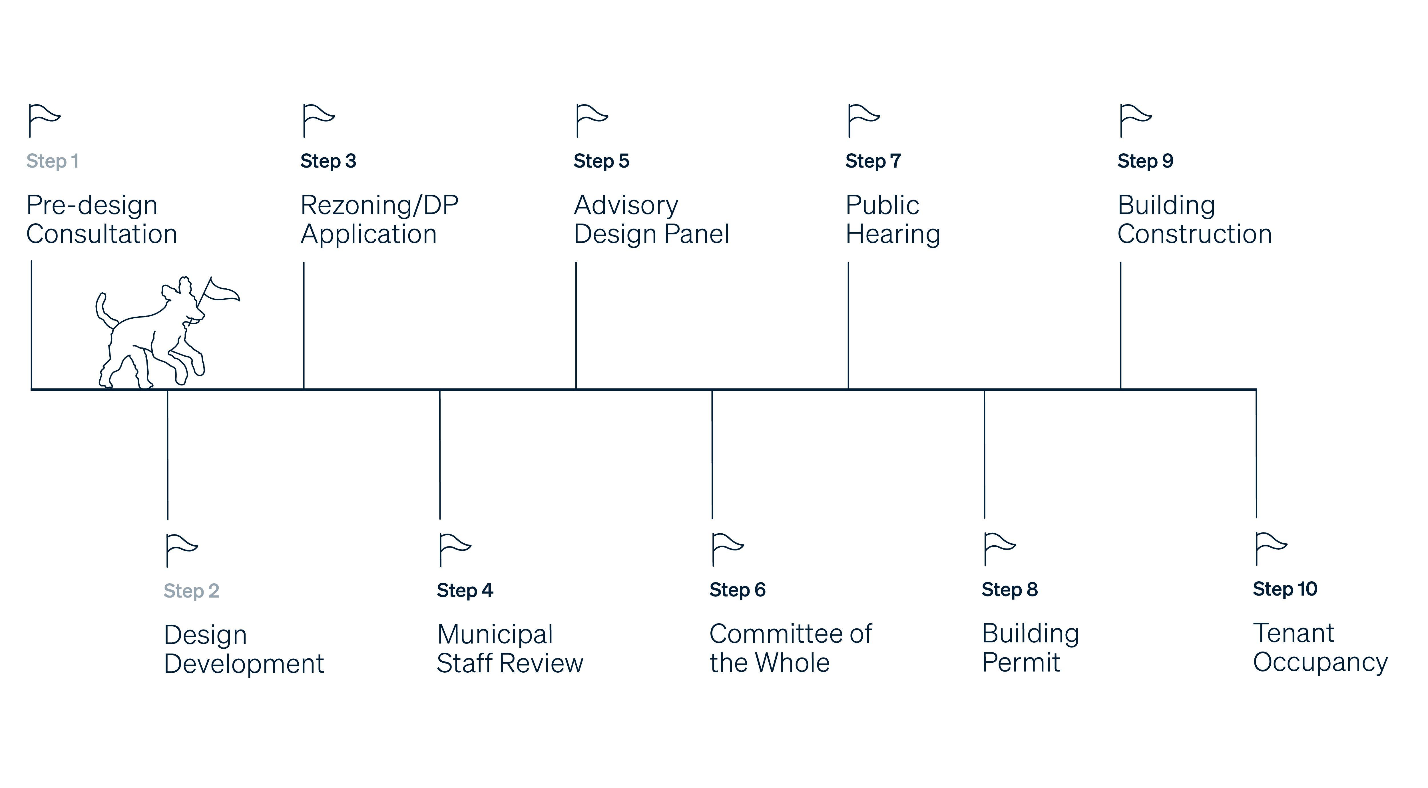 Application Processes Design Development 2.jpg
