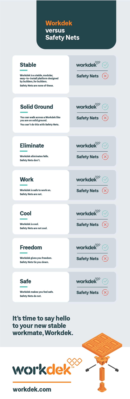 Workdek vs Safety Nets