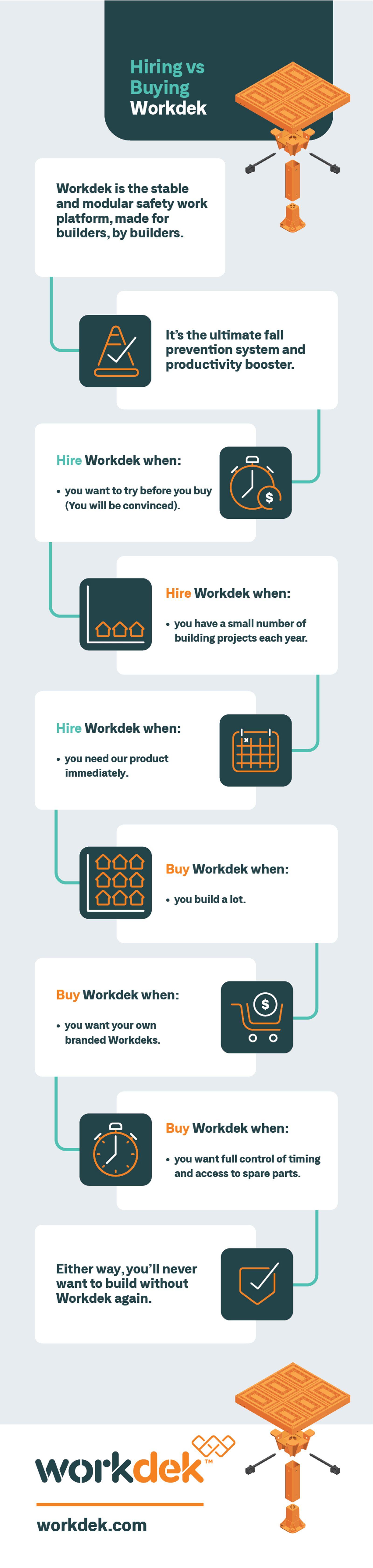 Hiring vs Buying Workdek.