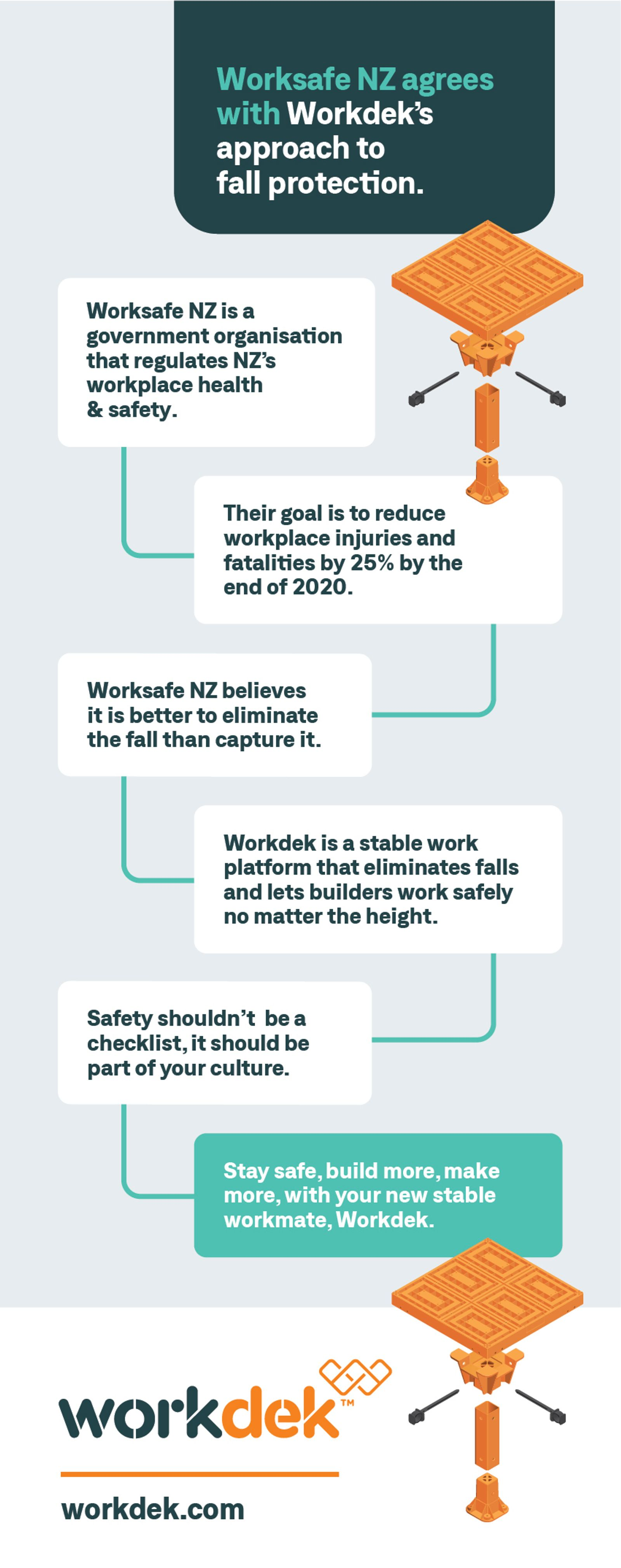 Worksafe NZ agrees with Workdek's approach to fall protection
