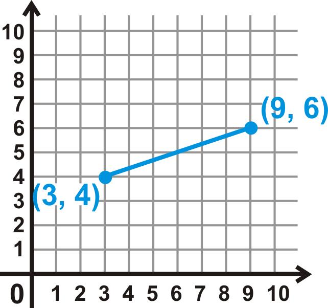 Een voorbeeld van een wiskundige definitie van een lijnstuk