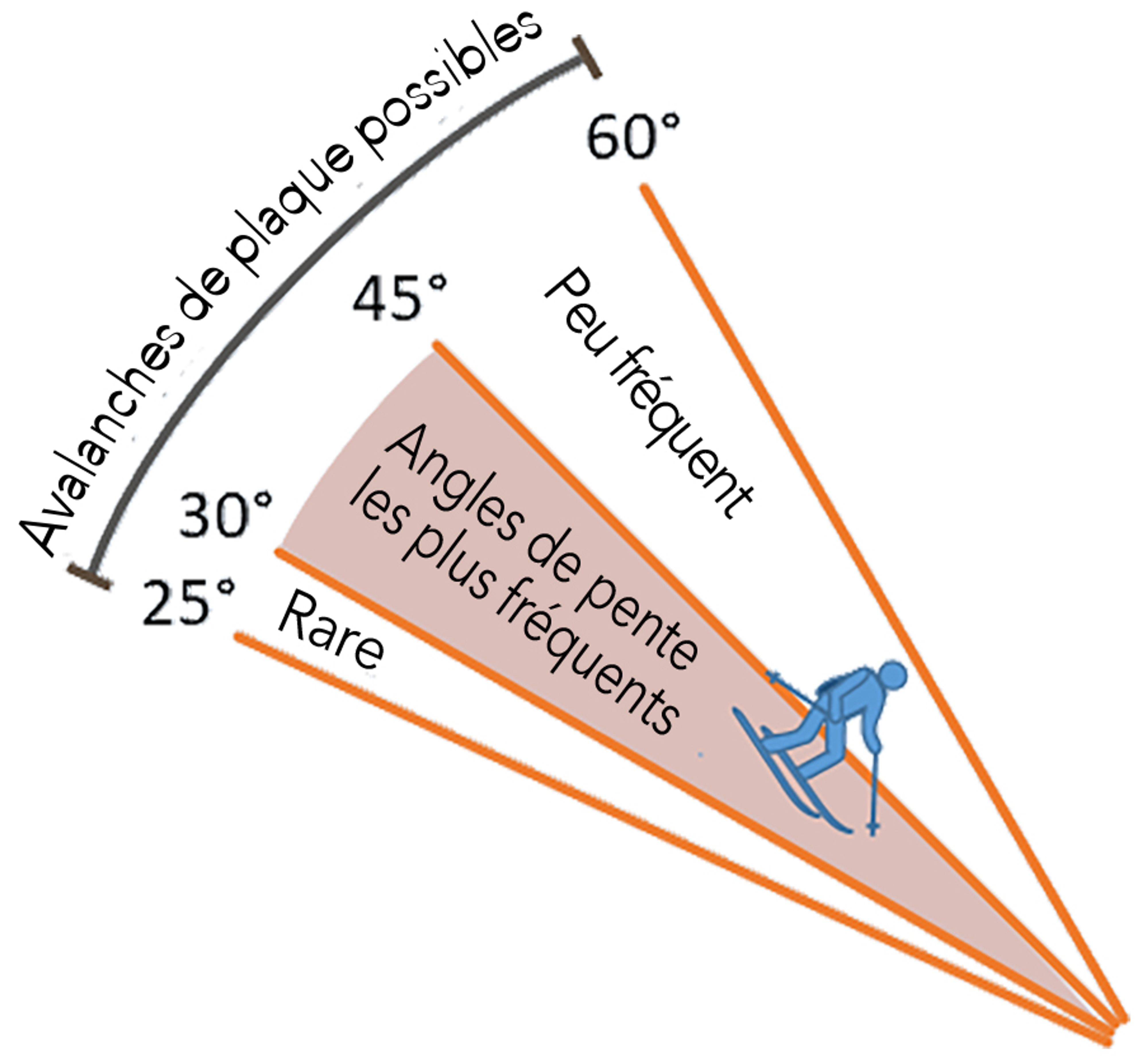 Slope angles on which avalanches occur tend to be those favoured by skiers, snowboarders, and snowmobilers.