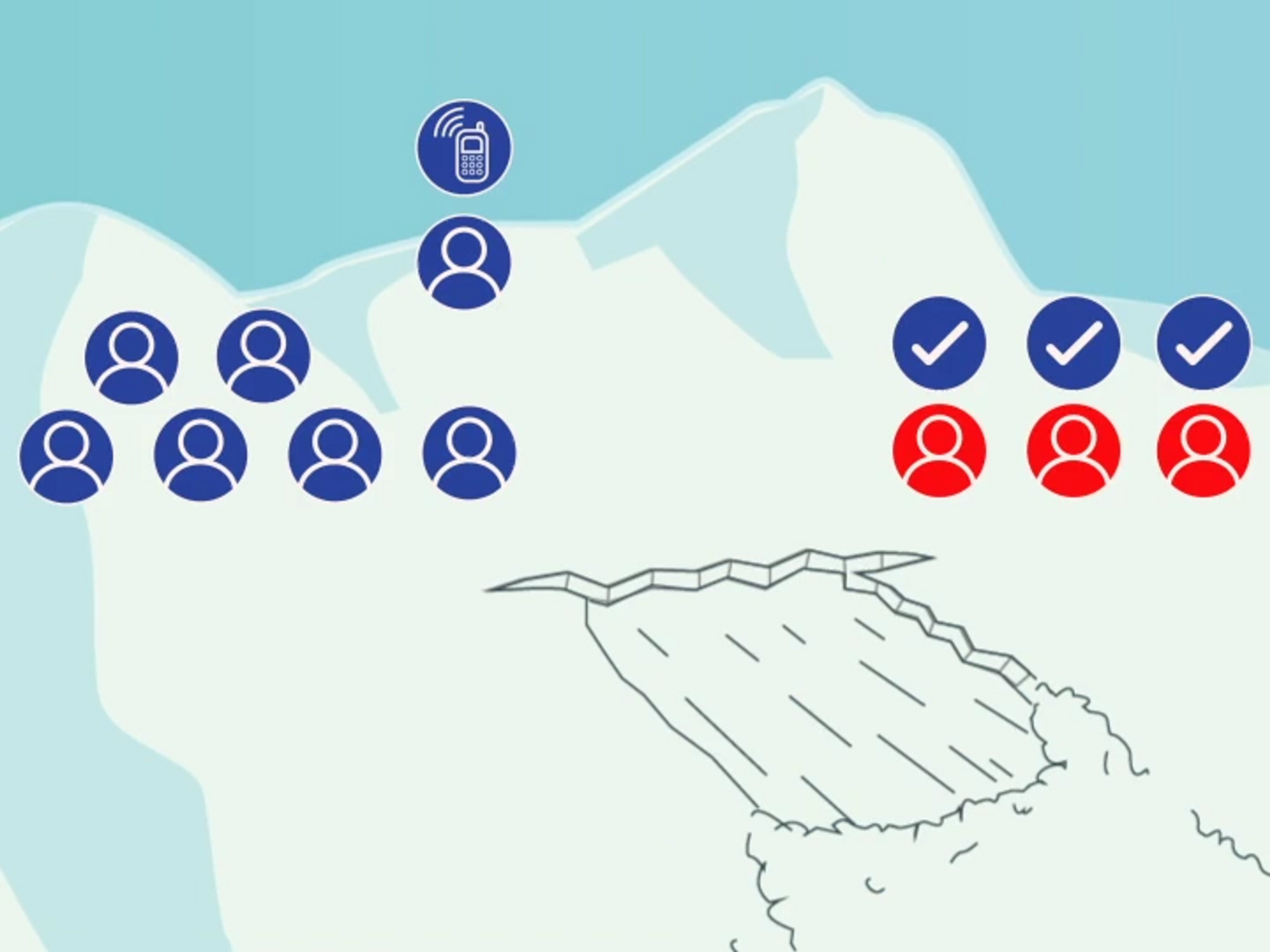 Diagram showing who might be available to help in an avalanche and when to call them.
