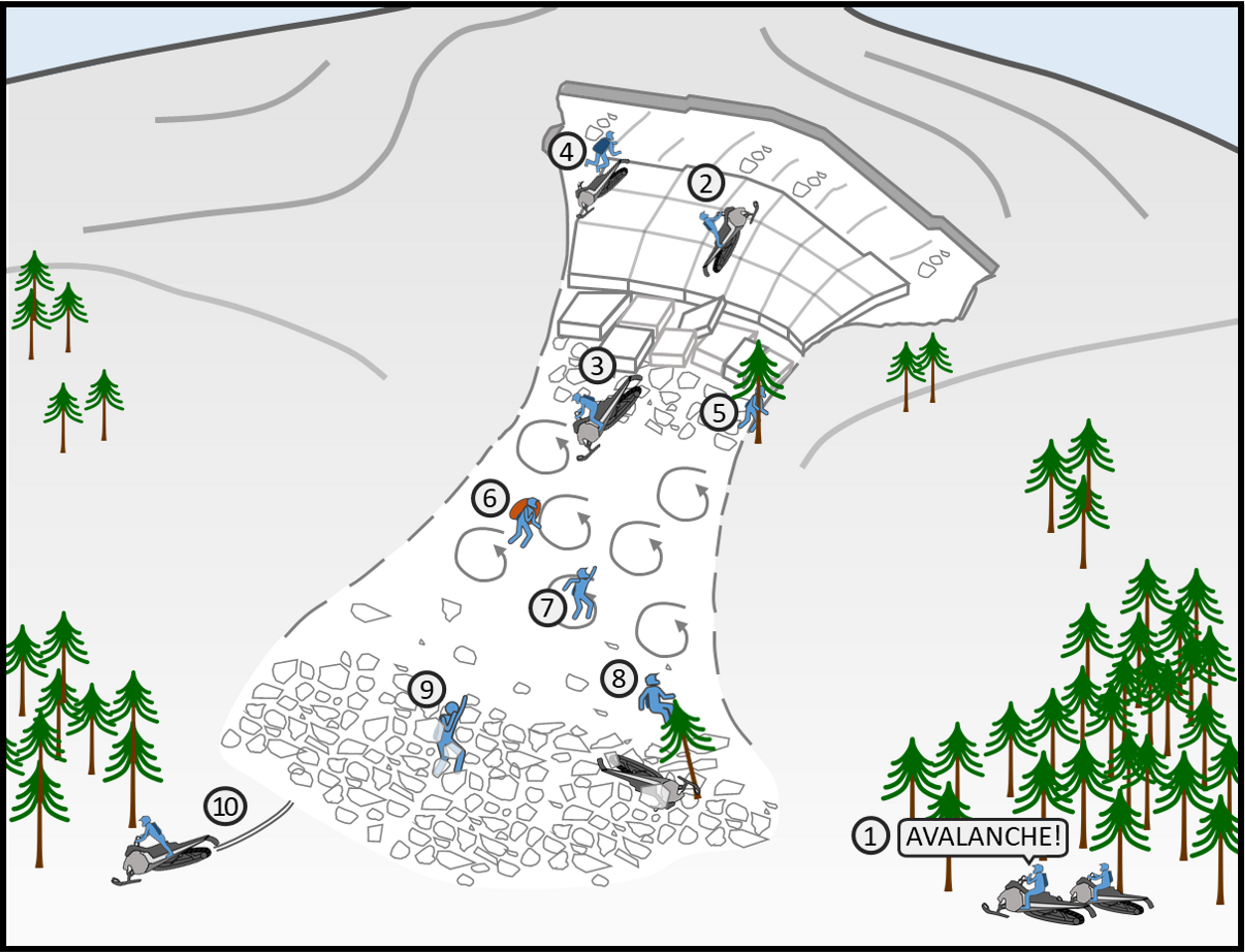 Diagram of avalanche survival techniques for snowmobilers