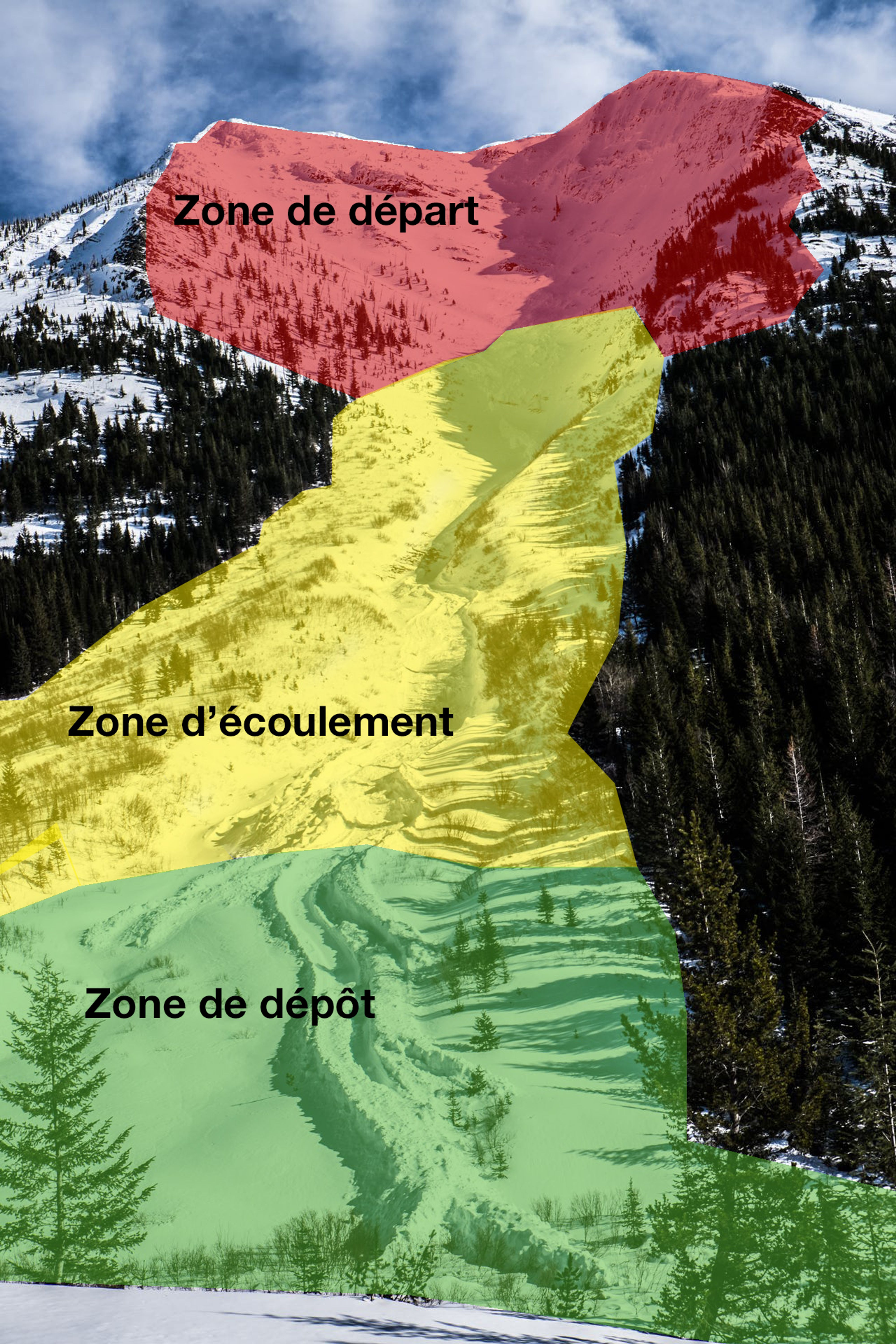 Avalanche paths, also called slide paths, are composed of three parts. The top is called the start zone, where the avalanches begin. At the bottom is the runout zone, where avalanches lose steam and come to a stop. In between, where the slide runs, is the track. This is where the avalanche hits its greatest speed.