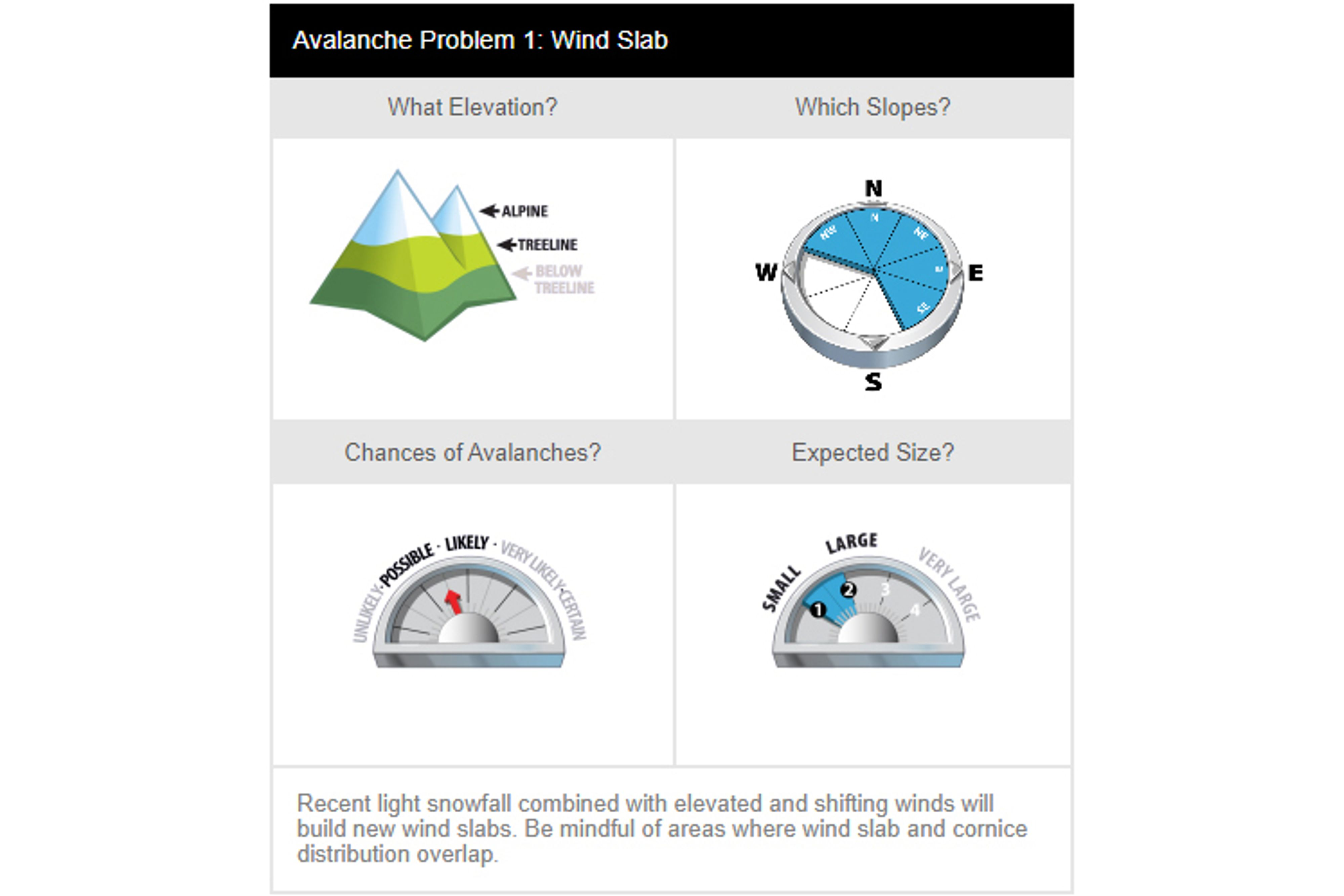 Click on the different elements to learn more about how avalanche problems are presented in the forecast.