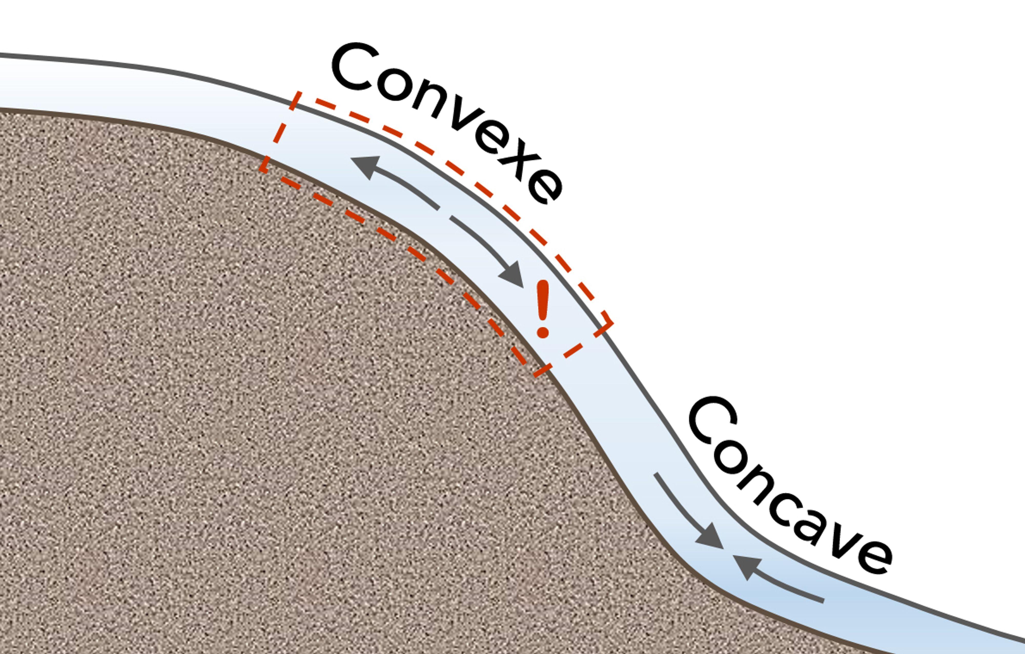 Comparées aux autres types de pentes, les pentes convexes ont davantage tendance à être un point déclencheur. La section concave d'une petite pente peut parfois soutenir une section plus abrupte qui se trouve plus haut.