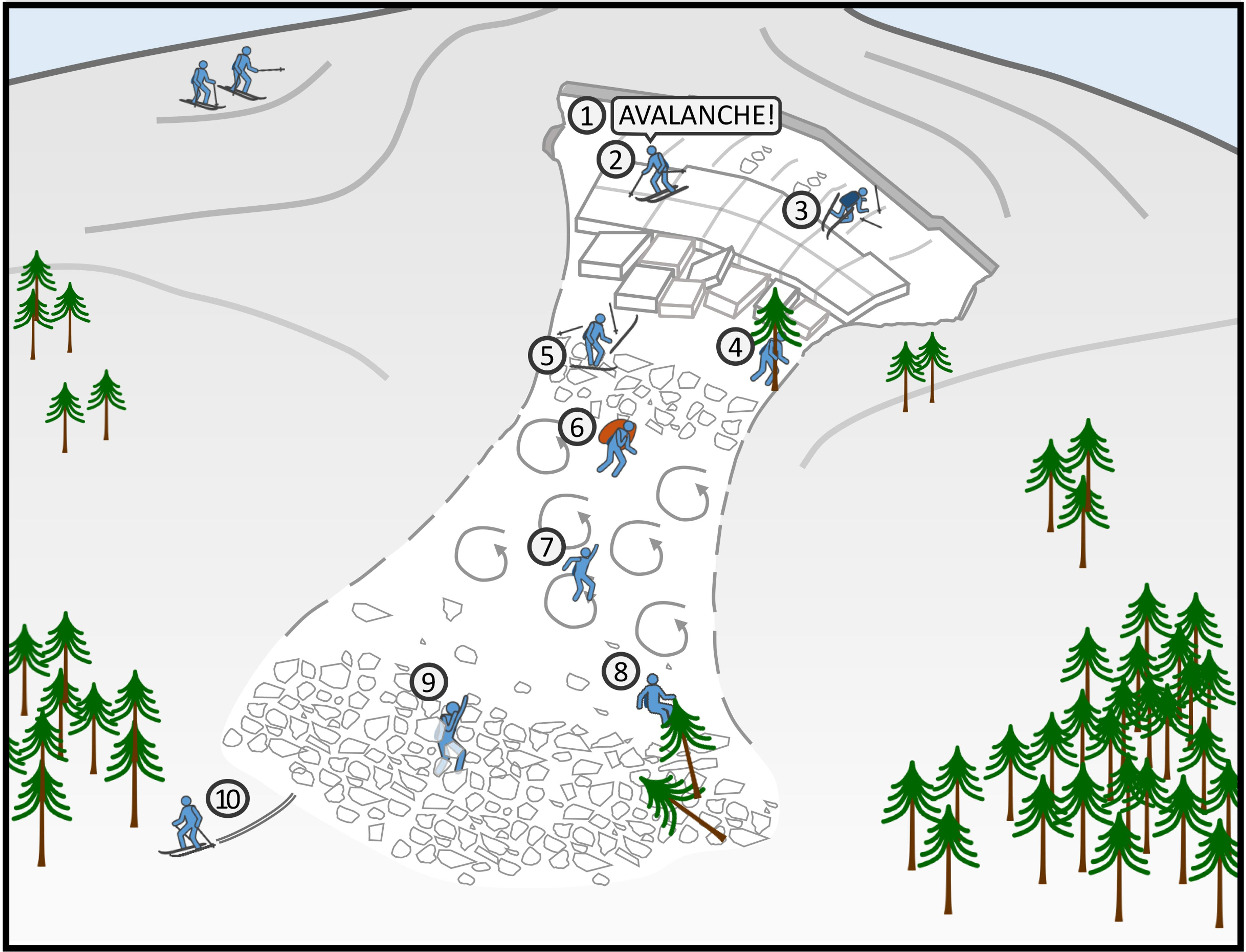 Diagram of how to survive an avalanche while skiing