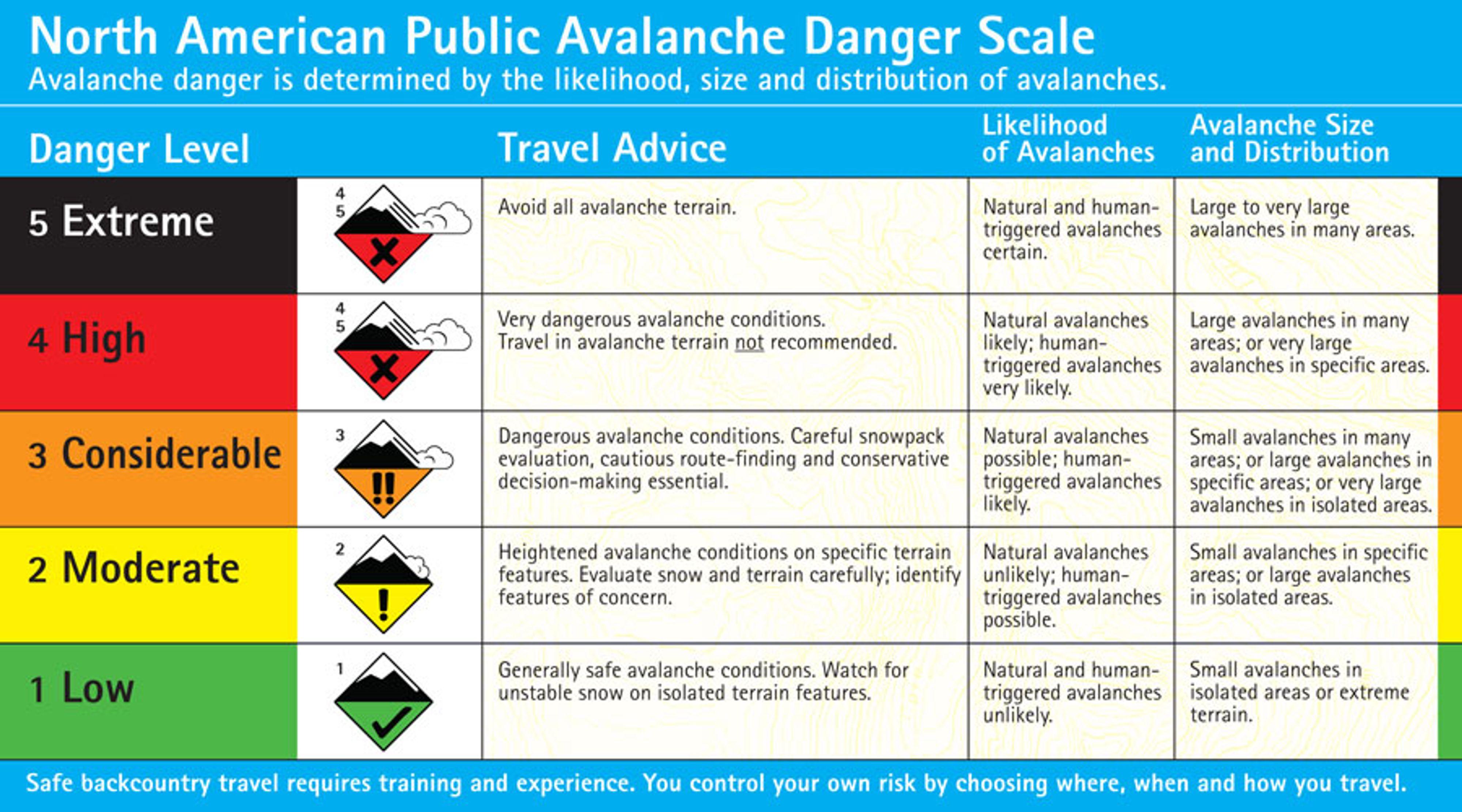 The North American Public Avalanche Danger Scale