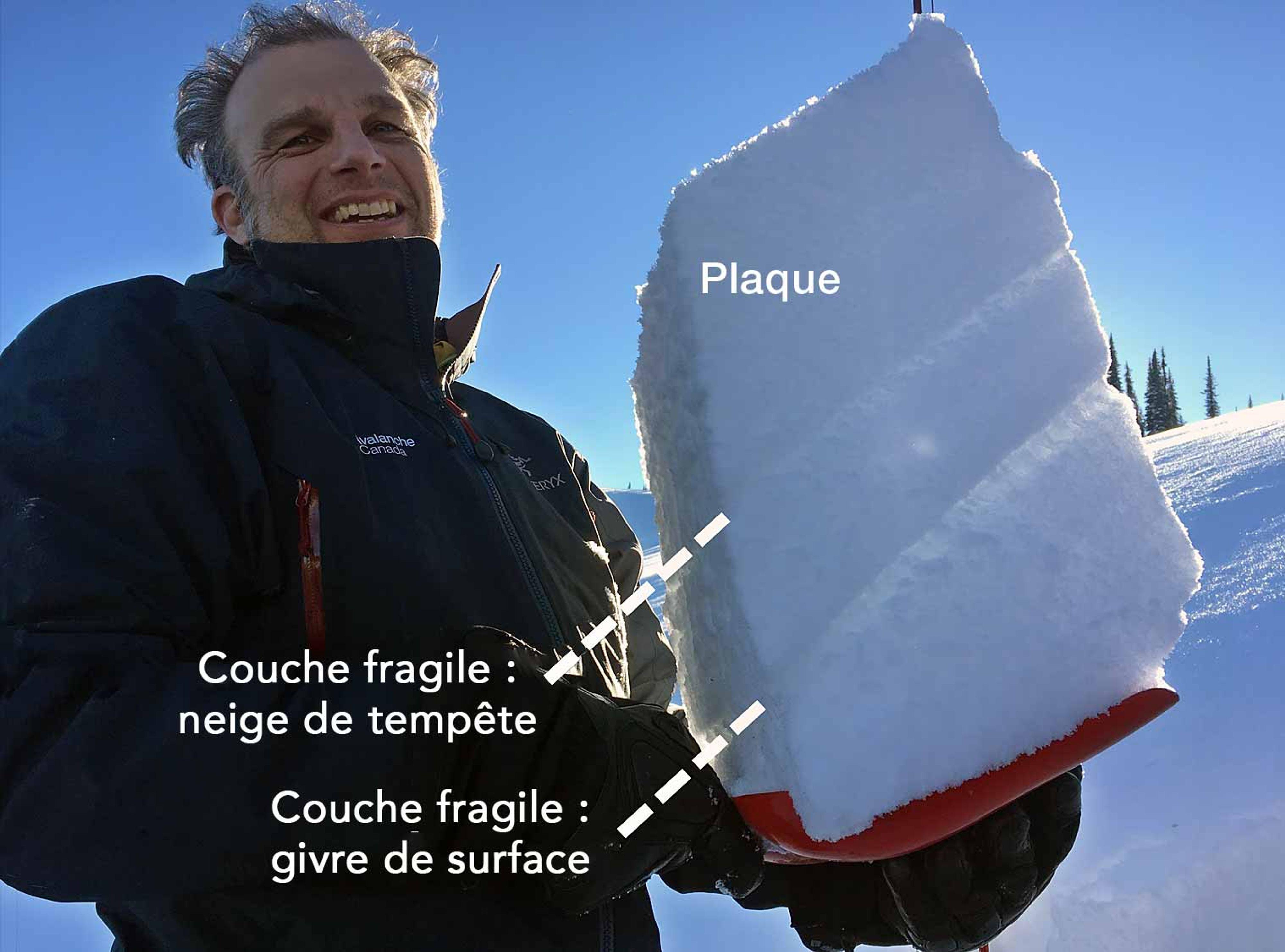 Lorsqu'on creuse dans le manteau neigeux, il est souvent possible d'observer les différentes couches et parfois même d'identifier les couches fragiles qui se trouvent entre les couches plus solides. La façon dont ces couches sont réparties détermine la probabilité qu'une avalanche survienne.