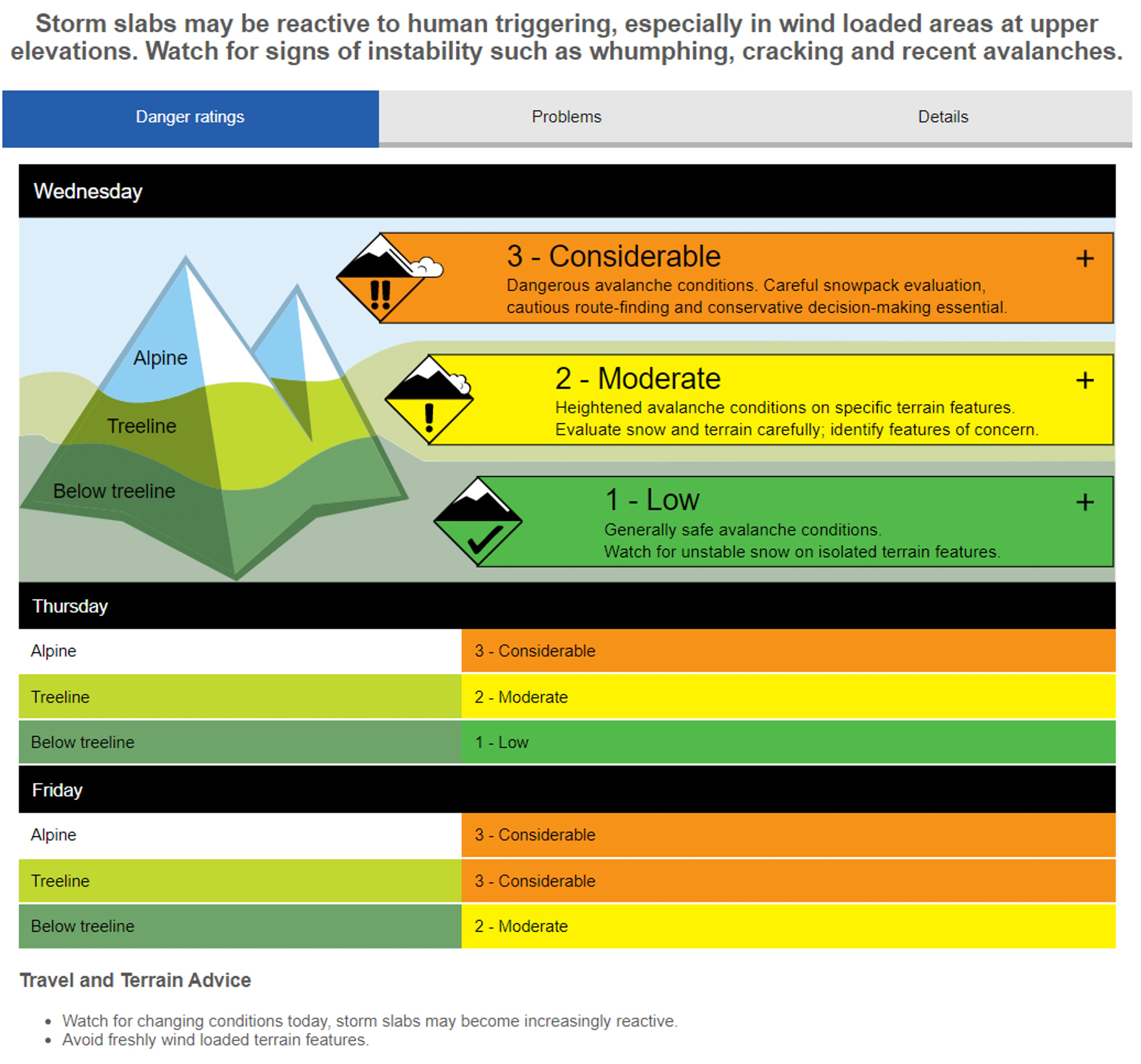 The front page of the avalanche forecast includes a brief introduction, danger ratings, and terrain and travel advice.