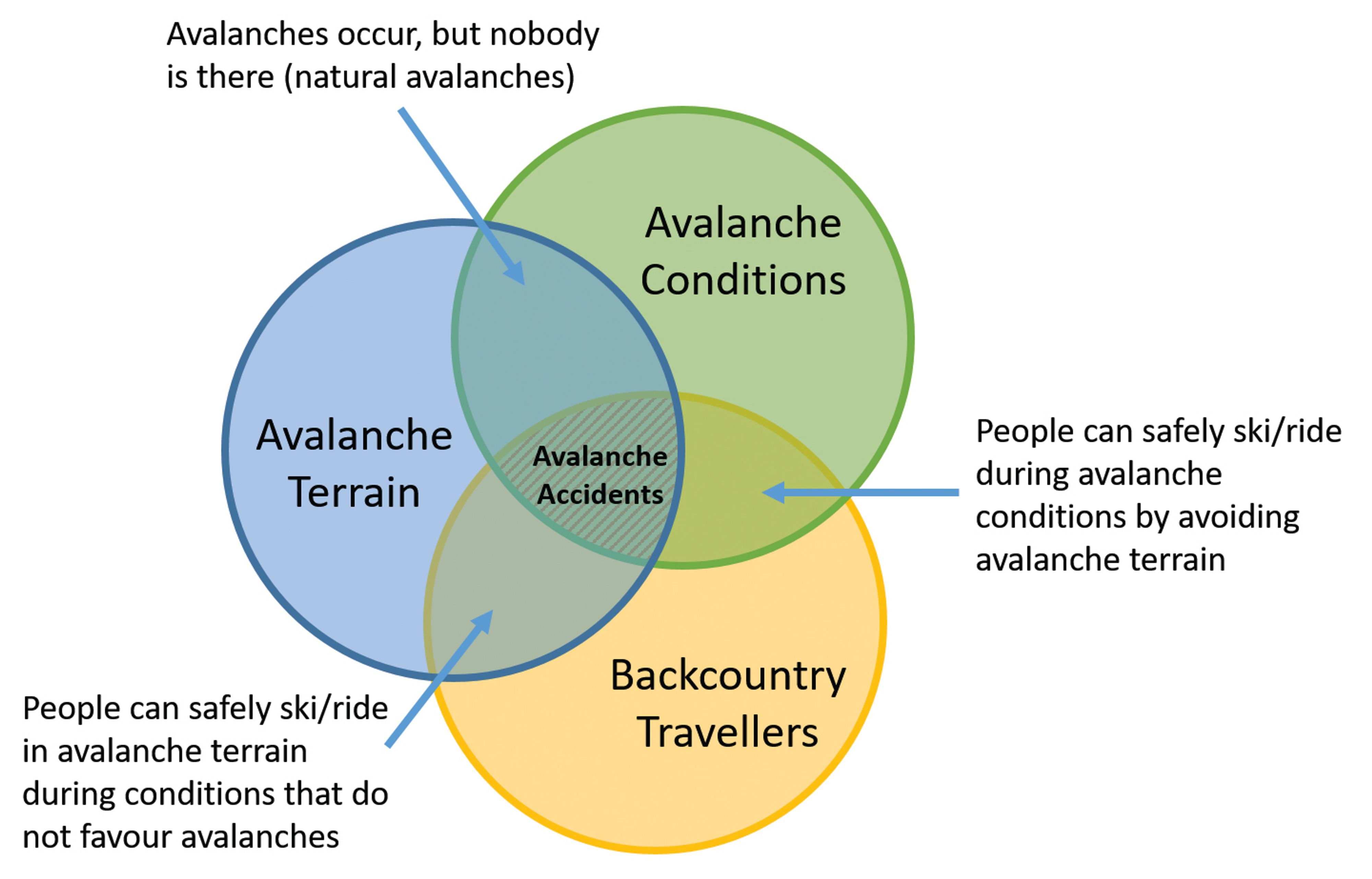Avalanches accidents occur when backcountry travellers are exposed to avalanche terrain during conditions that can produce avalanches.