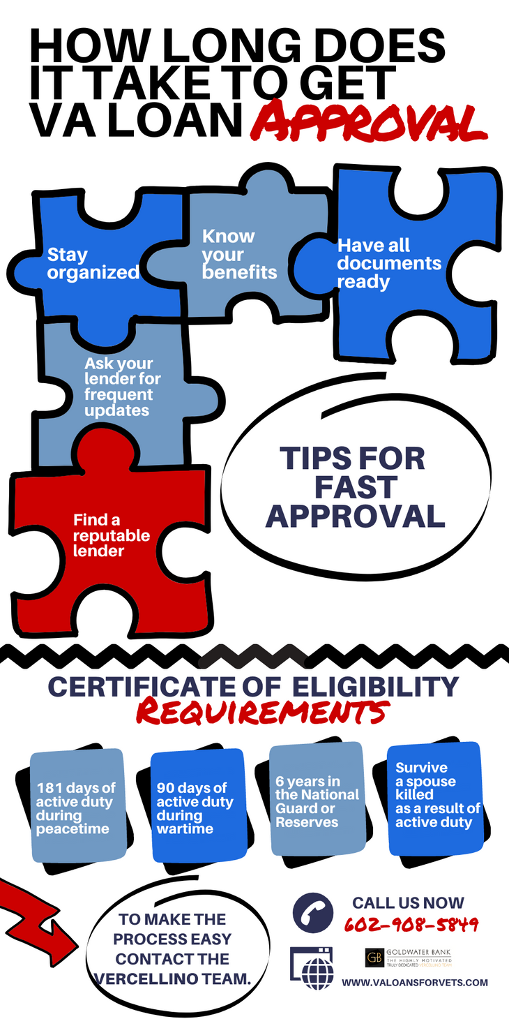 How long does it take to get VA loan approval infographic.