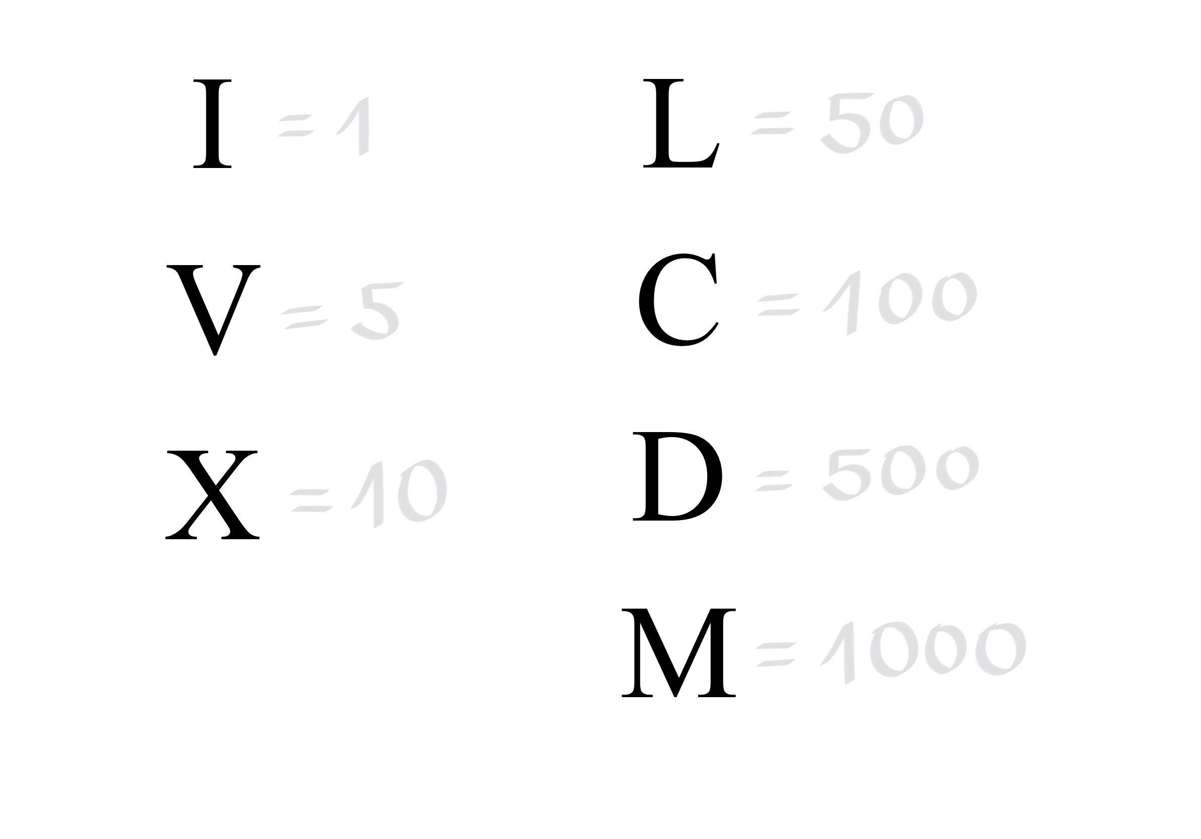 římské číslice převod na arabské: I=1, V=5, X=10, L=50, C=100, D=500, M=1000