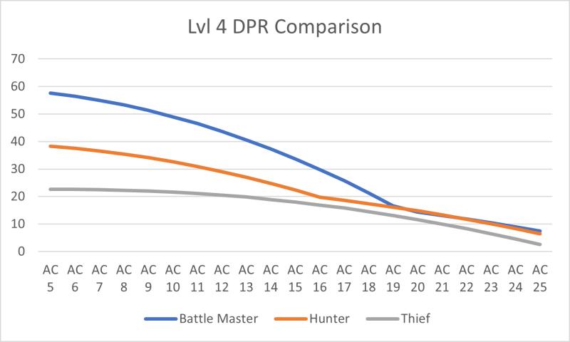 Thief level 4 DPR comparison chart