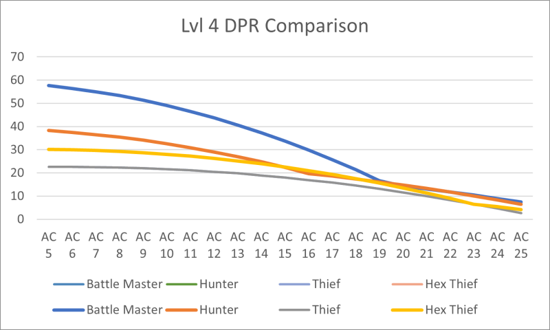 Hex thief level 4 DPR chart