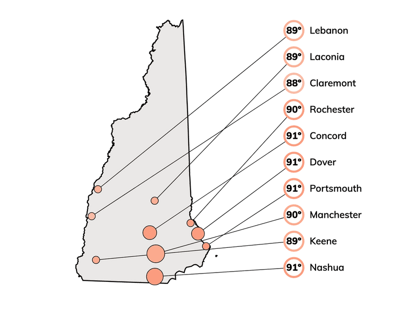 Hot temperatures for cities in New Hampshire, based on the top 2% of maximum temperatures historically.