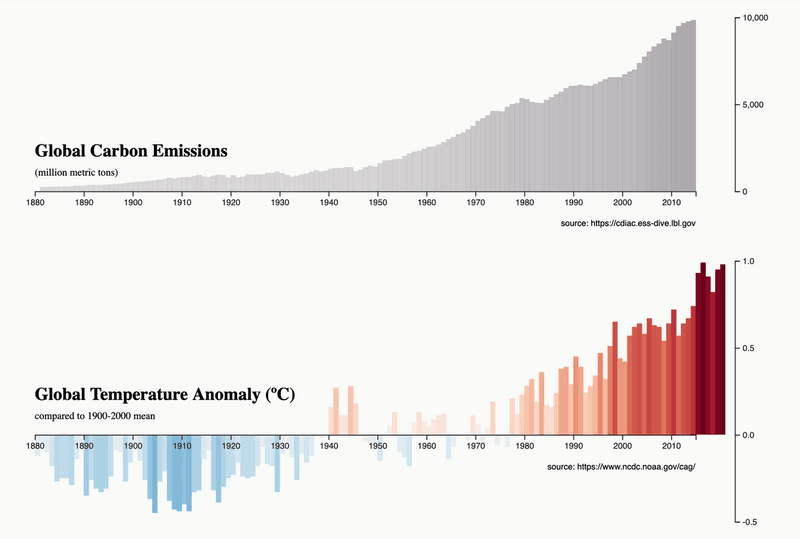 Graph showing rise of global temperatures corresponding to increasing carbon emissions
