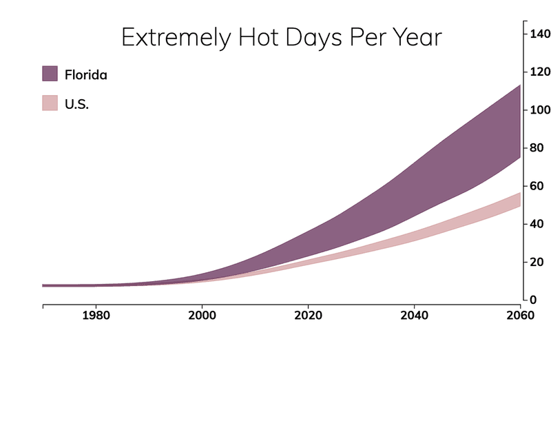 Line chart showing the number of extremely hot days per year in Florida compared with the number of extremely hot days for typical people in the United States.