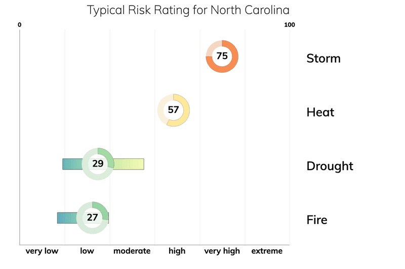 Bar chart showing typical risk ranges for fire, drought, heat, and storm for people living in North Carolina. Drought: typical risk is 29.0 out of 100. Storm: typical risk is 75.0. Heat: typical risk is 57.0. Fire: typical risk is 27.0.