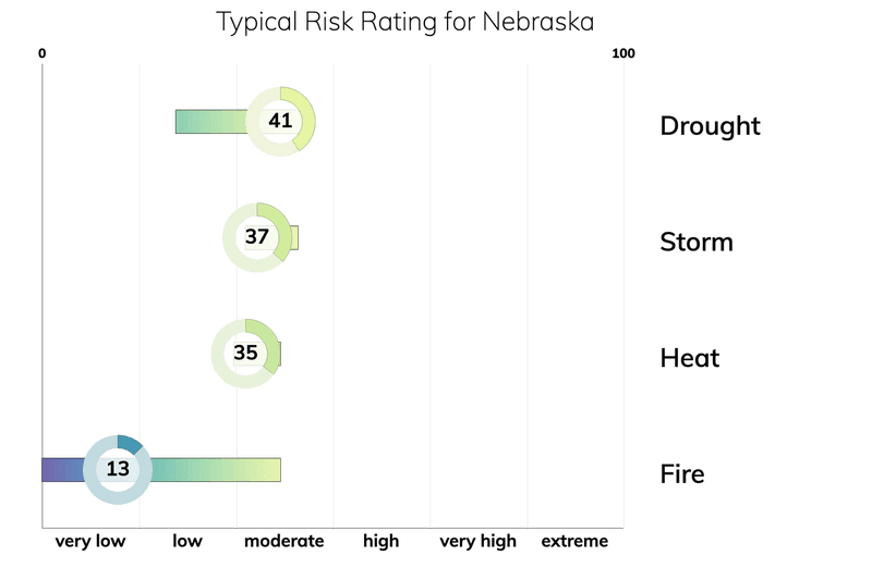 Bar chart showing typical risk ranges for fire, drought, heat, and storm for people living in Nebraska. Drought: typical risk is 41.0 out of 100. Storm: typical risk is 37.0. Heat: typical risk is 35.0. Fire: typical risk is 13.0.