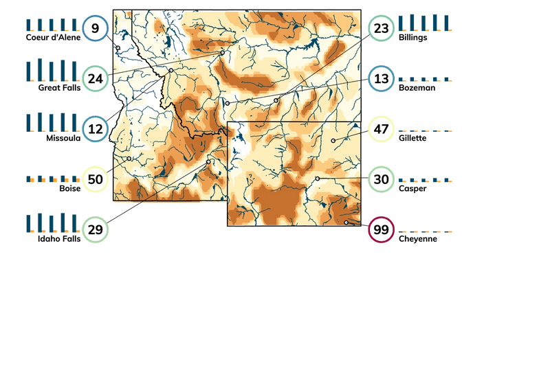 Map showing severity of drought in and near Montana. Bar charts showing projected water supply and demand 2020 through 2060 for cities in the region.