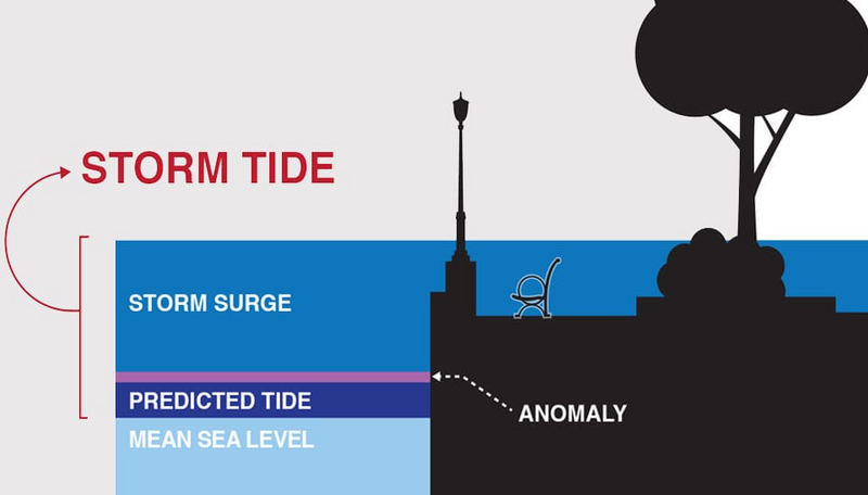 Flood - Storm Tide levels vs predicted tide and mean sea level