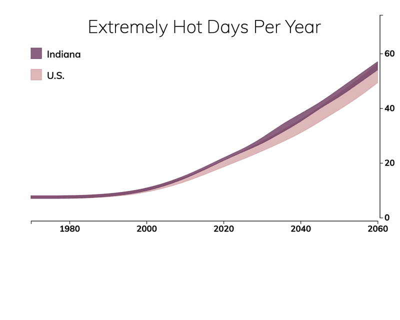 Line chart showing the number of extremely hot days per year in Indiana compared with the number of extremely hot days for typical people in the United States.