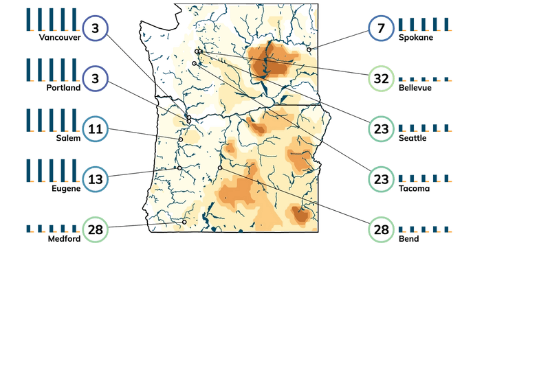 Map showing severity of drought in and near Oregon. Bar charts showing projected water supply and demand 2020 through 2060 for cities in the region.