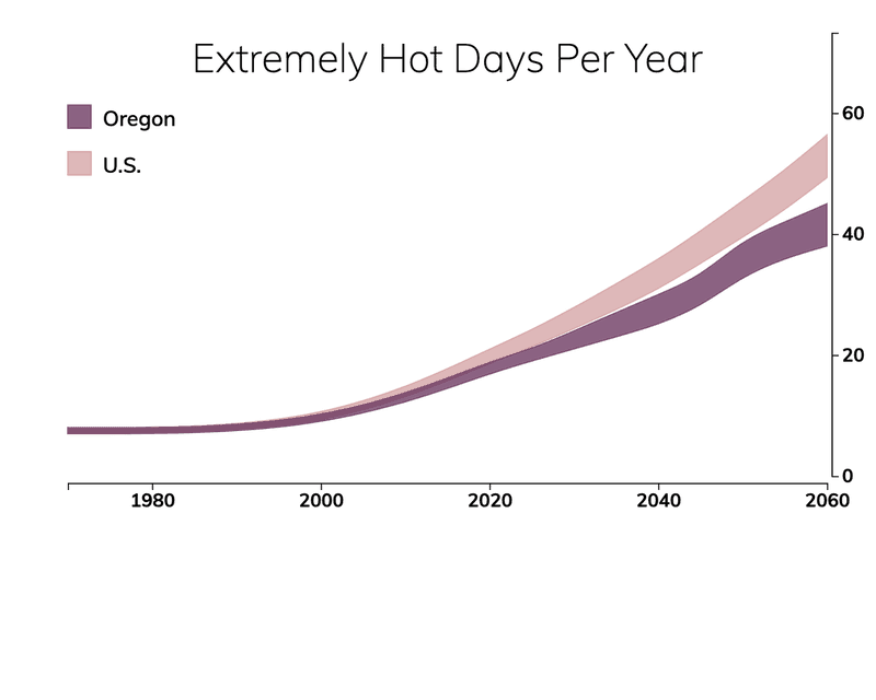 Line chart showing the number of extremely hot days per year in Oregon compared with the number of extremely hot days for typical people in the United States.