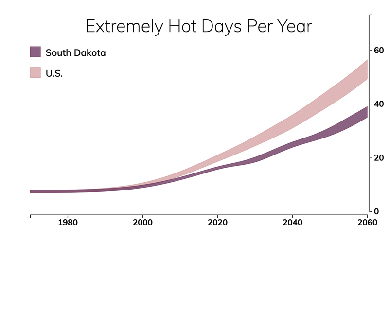 Line chart showing the number of extremely hot days per year in South Dakota compared with the number of extremely hot days for typical people in the United States.
