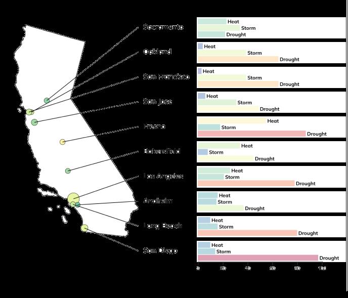 Climate risk profile california