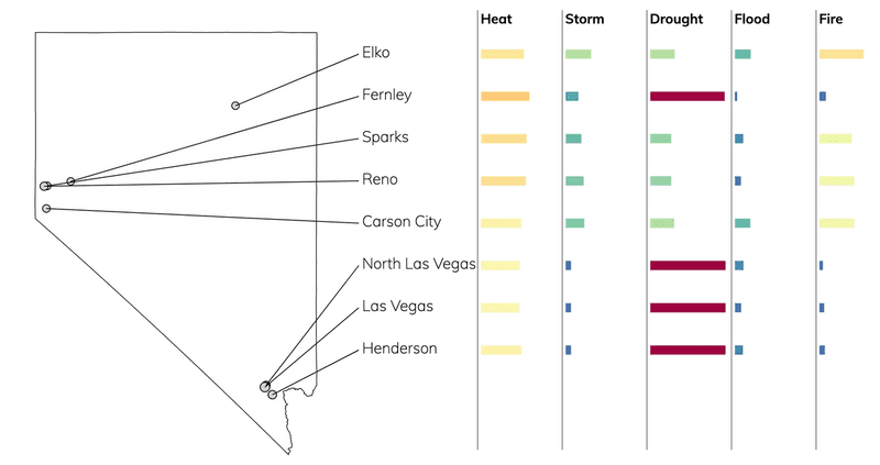 Bar chart showing typical risks due to flood, fire, drought, heat, and storms for cities in Nevada.