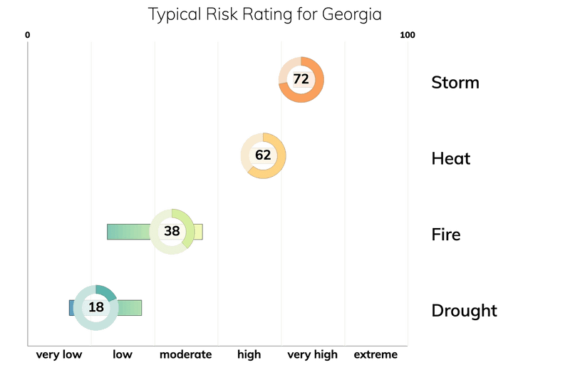 Bar chart showing typical risk ranges for fire, drought, heat, and storm for people living in Georgia. Drought: typical risk is 18.0 out of 100. Storm: typical risk is 72.0. Heat: typical risk is 62.0. Fire: typical risk is 38.0.