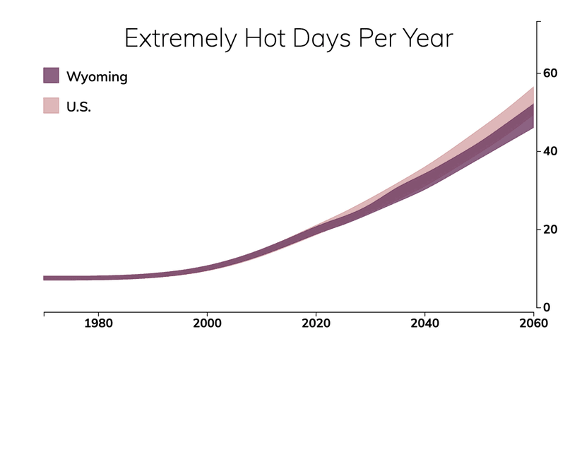 Line chart showing the number of extremely hot days per year in Wyoming compared with the number of extremely hot days for typical people in the United States.