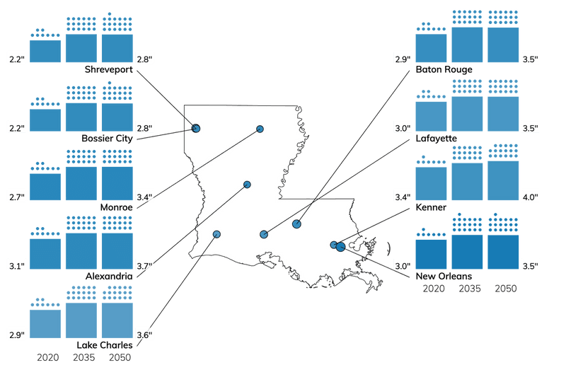 Bar charts showing number of wet storms, and amount of precipitation in each storm, for cities in Louisiana for 2020, 2035, and 2050.