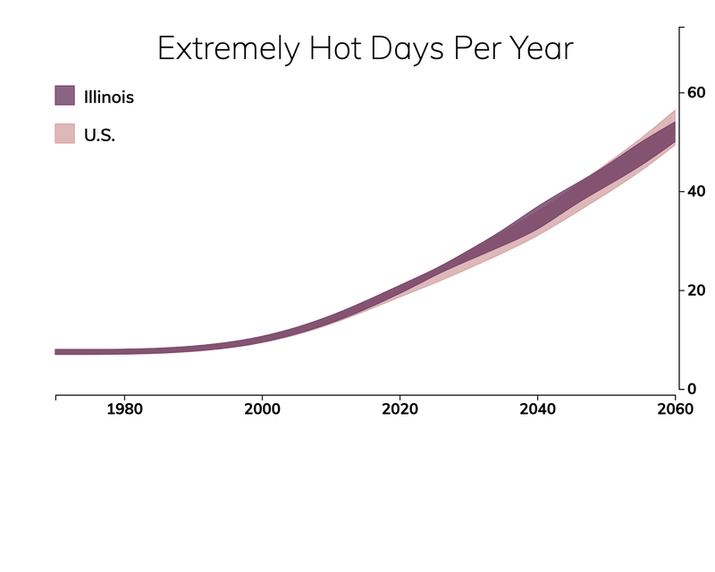 Line chart showing the number of extremely hot days per year in Illinois compared with the number of extremely hot days for typical people in the United States.