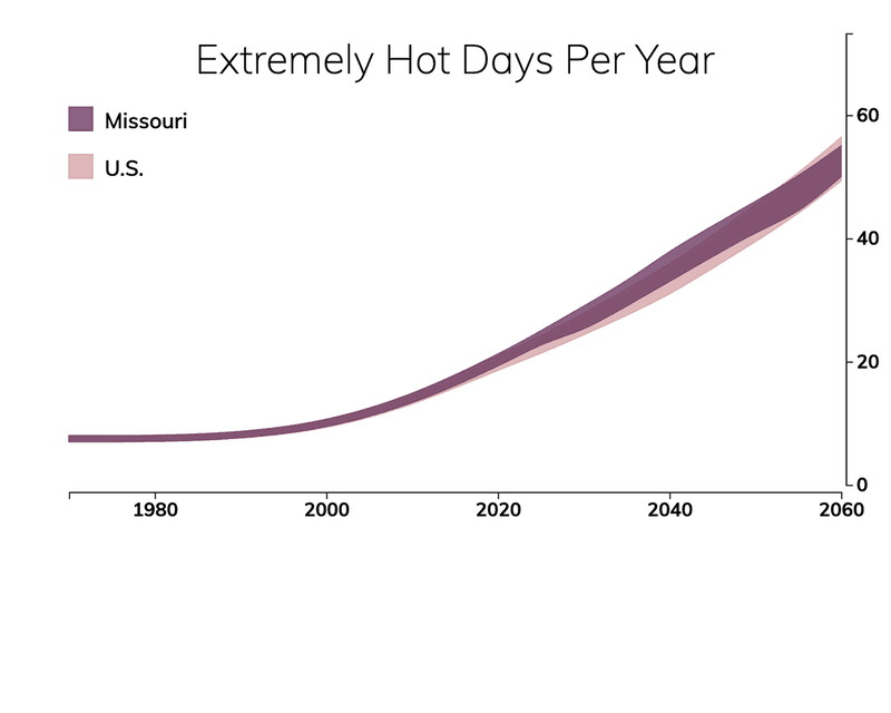 Line chart showing the number of extremely hot days per year in Missouri compared with the number of extremely hot days for typical people in the United States.